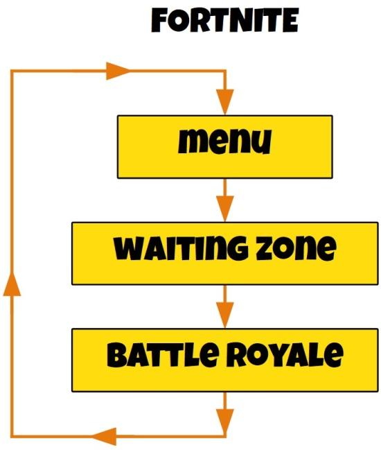 Fortnite Map Factor Fortnite Battle Royale Analysis Gameplay Success Factors