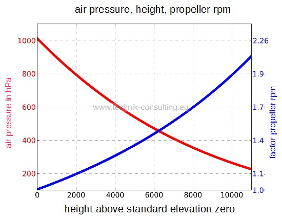 relationship between atmospheric pressure and height above sea level