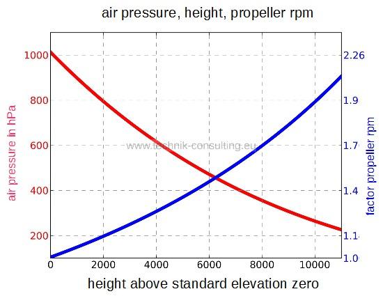 maximum climb altitude of a drone